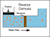 Illustration of reverse osmosis