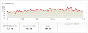 Elevation graph. Gain of 406 Feet.