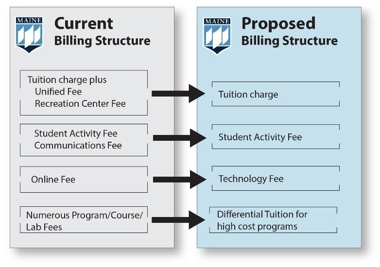 Simplified Bill 2021