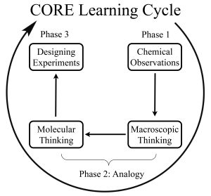 CORE Figures Clockwise.key