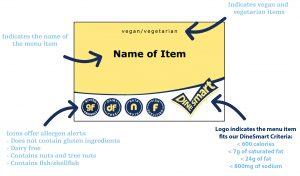 Menu tag infographic with dinesmart dietary criteria, allergen alerts, name of item, and whether food item is vegan or vegetarian