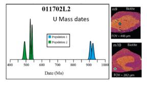 Age maps of monazite inclusions in biotite