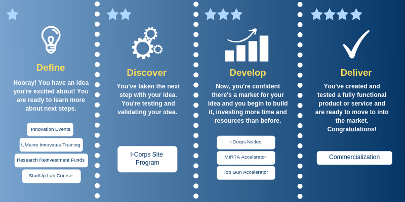 Infographic showing the four stages of idea development: define, discover, develop and deliver