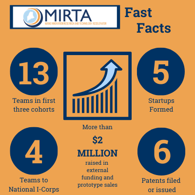 An orange graphic with dark blue type - MIRTA fast facts - 13 teams in first two cohorts, five startups formed, four teams to national i-corps, six patents filed or issued, more than $2 million raised in external funding and prototype sales.