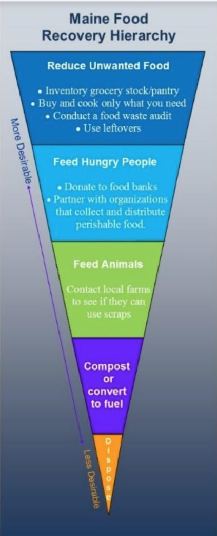 A five tier diagram ranking levels of the Maine Food Recovery Hierarchy from most desirable to least desirable