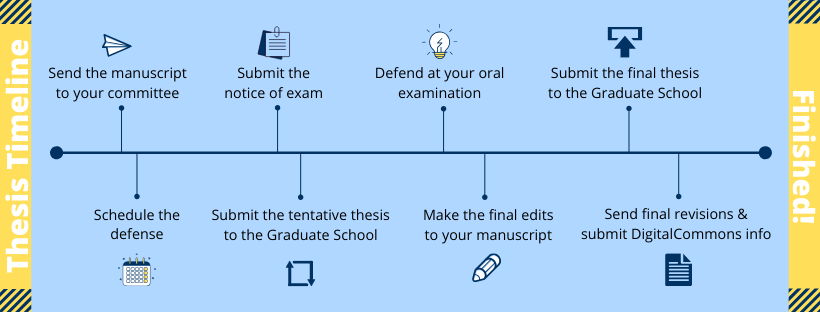 Thesis Timeline: Send the manuscript to your committee. Schedule the defense. Submit the notice of exam. Submit the tentative thesis to the Graduate School. Defend at your oral examination. Make the final edits to your manuscript. Submit the final thesis to the Graduate School. Send final revisions & submit DigitalCommons info. Finished!