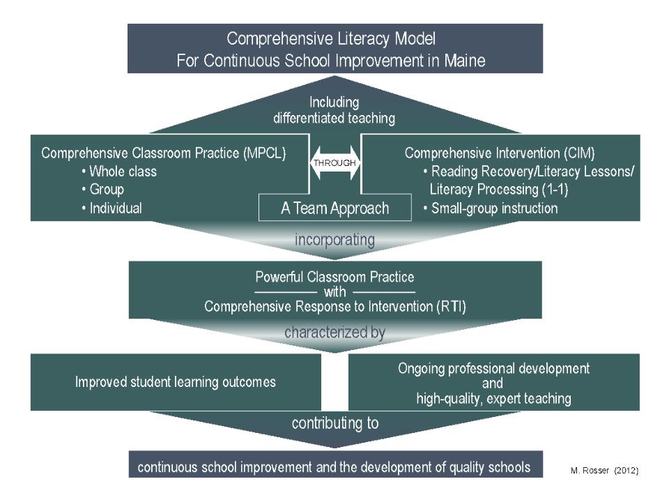UTC Organizational Structure