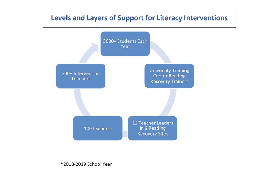 Reading Recovery In Maine University Training Center For Reading