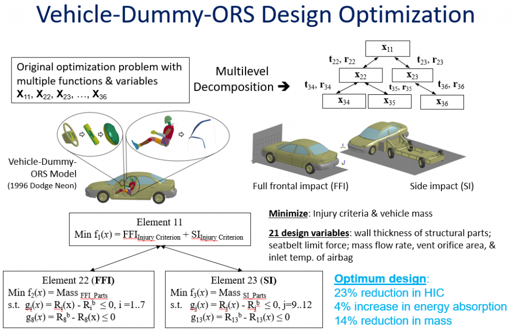 Rais Rohani Structural Multidisciplinary Design Optimization Research Mechanical Engineering University Of Maine