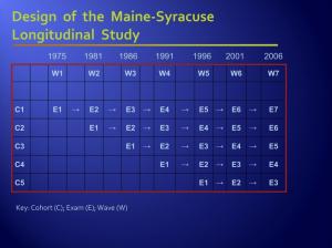 design of the maine-syracuse longitudinal study