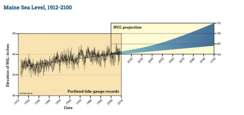 A projection of sea level rise from 1912 to 2100.
