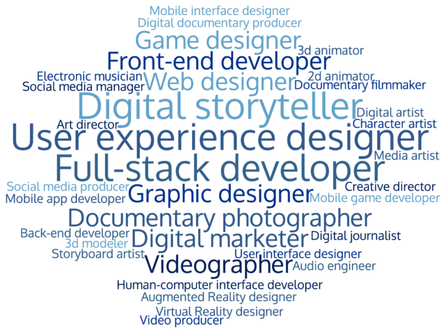 New Media careers (word cloud)