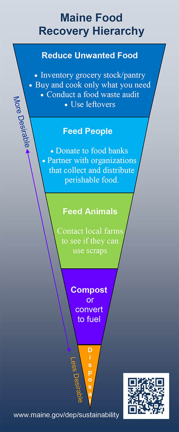 Food Hierarchy graphic