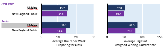 Bar charts comparing responses from UMaine and New England Public universities: Average hours per week preparing for class first-year UMaine students 15.7 first-year New England Public students 14.6 senior UMaine students 16.3 senior New England Public students 14.4; Average pages of assigned writing current year first-year UMaine students 52.0 first-year New England Public students 50.7 senior UMaine students 85.0 senior New England Public students 79.3
