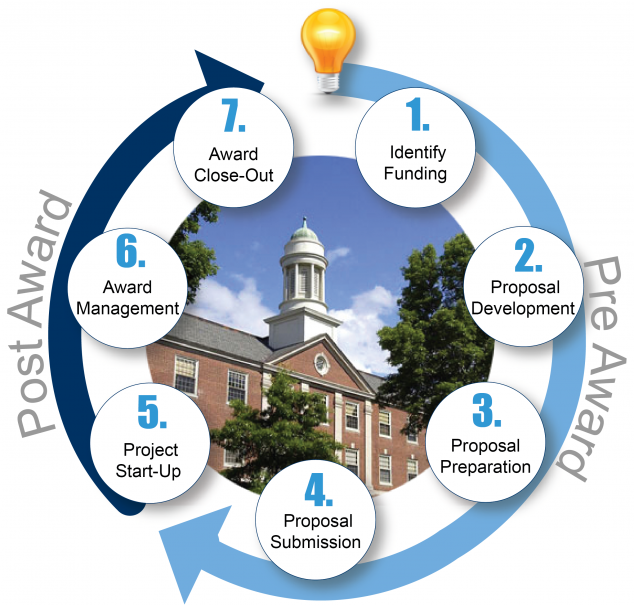 Grant Cycle Graphic