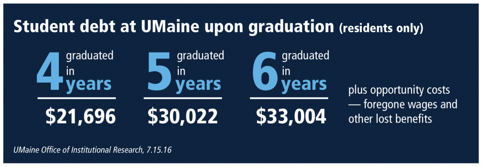 Infographic showing how costs increase for students who graduate in 5 or 6 years instead of the Think 30 goal of 4 years.