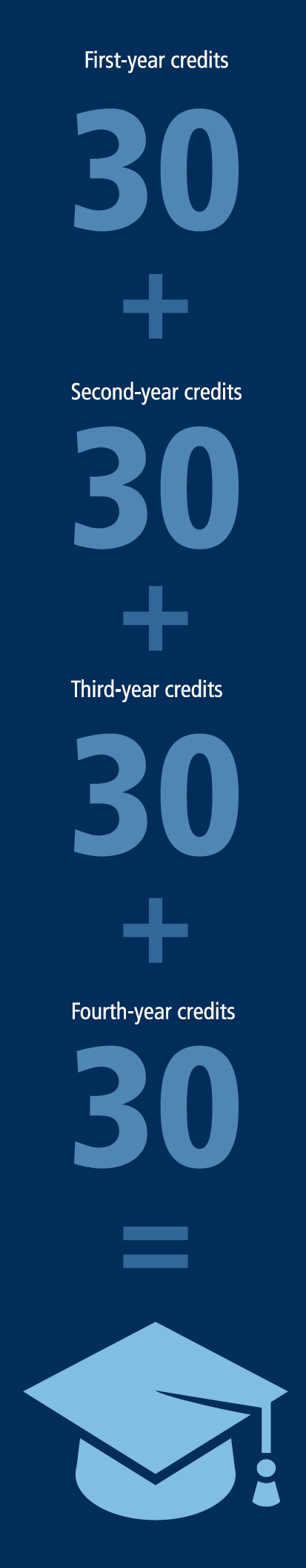 30 First-year credits plus 30 Second-year credits plus 30 Third-year credits plus 30 Fourth-year credits equals graduation