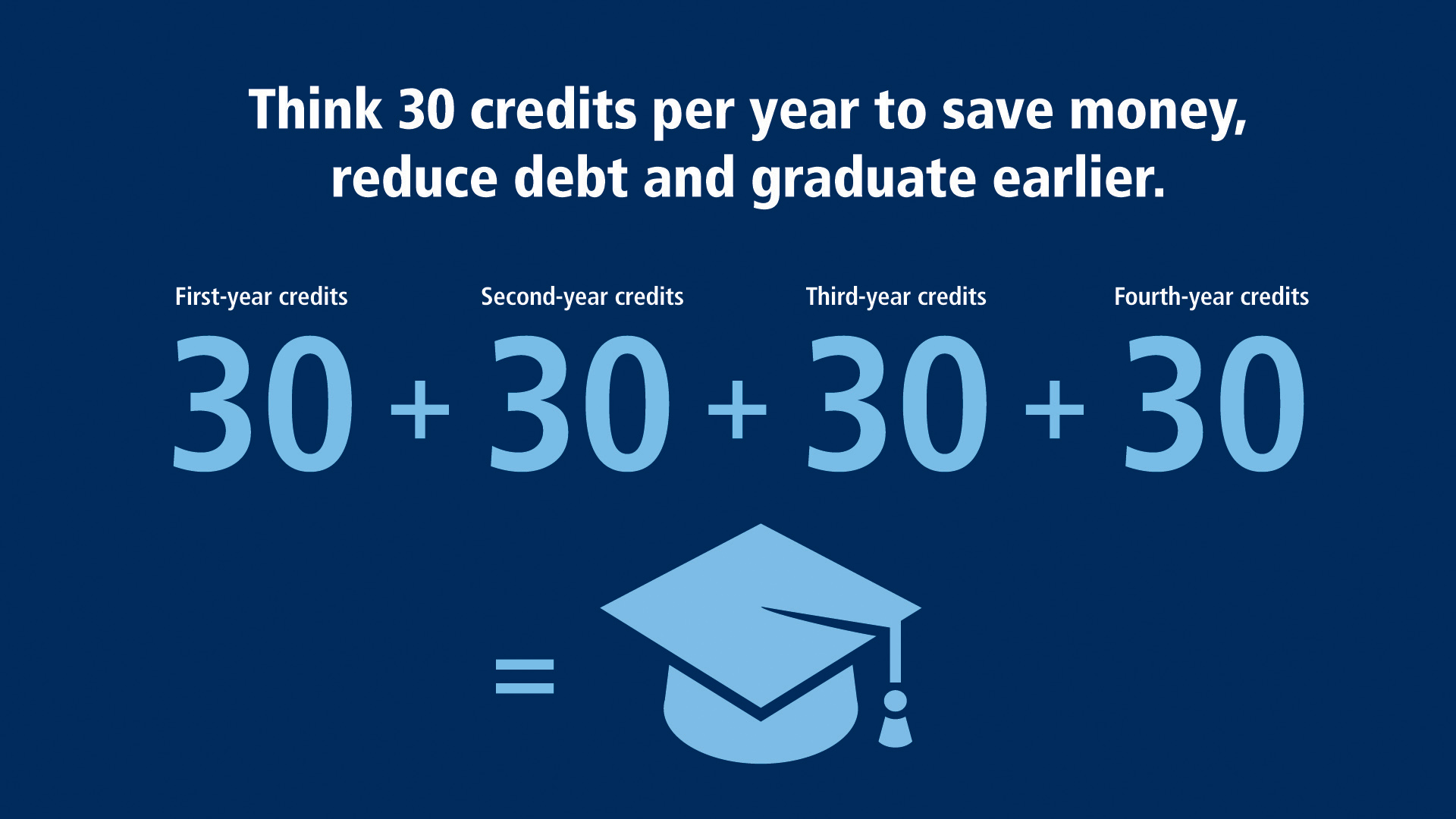 Think 30 graduate in 4 yrs chart_Small2