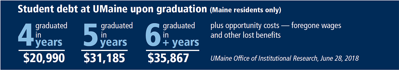 This infographic shows the cost difference between someone who graduated in four years compared to graduating in five or six years. Graduating in six years can cost $35,867 while graduating in four years can cost only $20,990. Plus opportunity costs— foregone wages and other lost benefits. Data from UMaine Office of Institutional Research, June 20, 2018.