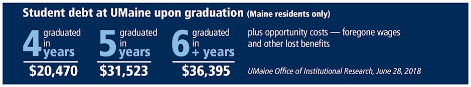 This infographic shows the cost difference between someone who graduated in four years compared to graduating in five or six years. Graduating in six years can cost $36,395 while graduating in four years can cost only $20,470. Plus opportunity costs— foregone wages and other lost benefits. Data from UMaine Office of Institutional Research, June 20, 2018.