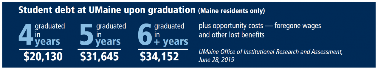 This infographic shows the cost difference between someone who graduated in four years compared to graduating in five or six years. Graduating in six years can cost $36,395 while graduating in four years can cost only $20,470. Plus opportunity costs— foregone wages and other lost benefits. Data from UMaine Office of Institutional Research, June 28, 2019.