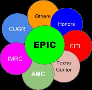 EPIC venn diagram