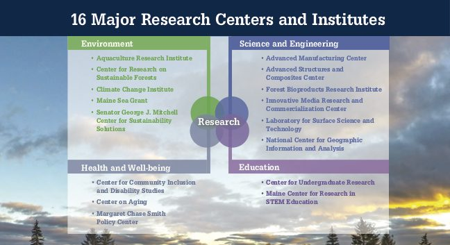 16 Major Research Centers and Institutes Environment: • Aquaculture Research Institute • Center for Research on Sustainable Forests • Climate Change Institute • Maine Sea Grant • Senator George J. Mitchell Center for Sustainability Solutions Science and Engineering: • Advanced Manufacturing Center • Advanced Structures and Composites Center • Forest Bioproducts Research Institute • Innovative Media Research and Commercialization Center • Laboratory for Surface Science and Technology • National Center for Geographic Information and Analysis Research Health and Well-being: • Center for Community Inclusion and Disability Studies • Center on Aging • Margaret Chase Smith Policy Center Education: • Center for Undergraduate Research • Maine Center for Research in STEM Education