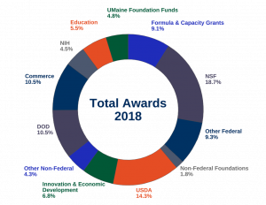 Total Awards 2018, UMaine Foundation Funds 4.8 percent, Formula and Capacity Grants 9.1 percent, NSF 18.7 percent, Other Federal 9.3 percent, Non-federal Foundations 1.8 percent, USDA 14.3 percent, Innovation and Economic Development 6.8 percent, Other non-federal 4.3 percent, DOD 10.5 percent, Commerce 10.5 percent, NIH 4.5 percent, Education 5.5 percent