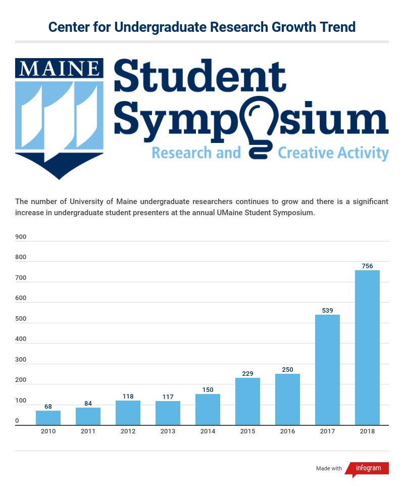 An 8 year trend shows increasing undergraduate student presenters at the annual student symposium.