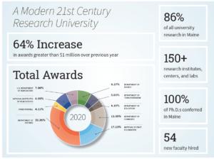 Total Awards 2020, NSF 17.23 percent, Other Federal 4.11 percent, USDA 7.0 percent, DOD 33.38 percent, Commerce 13.05 percent, NIH/DHHS 6.95 percent, Education 4.19 percent, Energy 8.27 percent, Transportation 5.83 percent