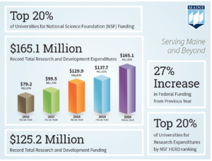 Top 20 percent of Universities for NSF Funding, Total Research Expenditures, FY16 79.2 million, FY17 99.5 million, FY18 129.9 million, FY19 137.7 million, FY20 165.1 million