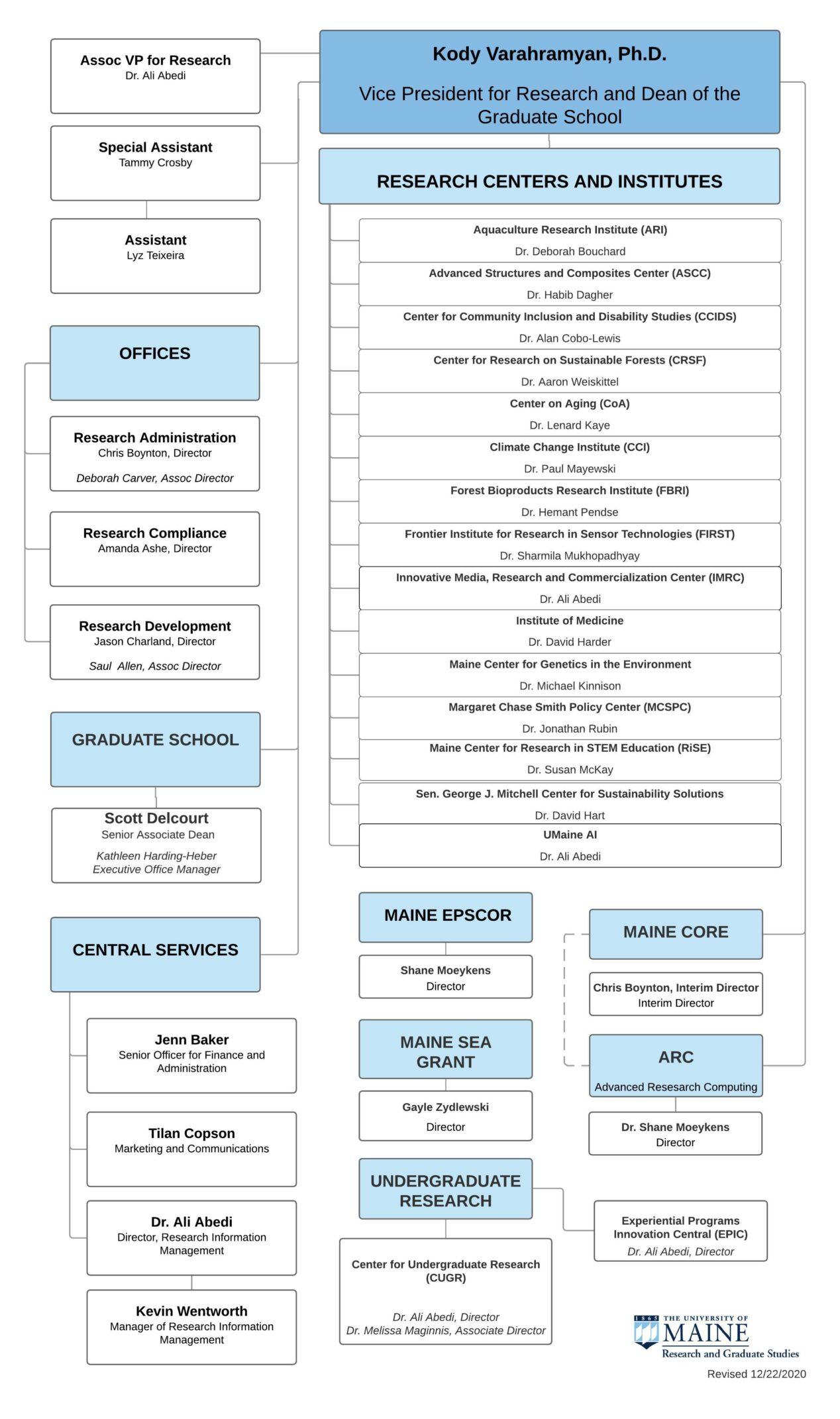 OVPRDGS Org Chart