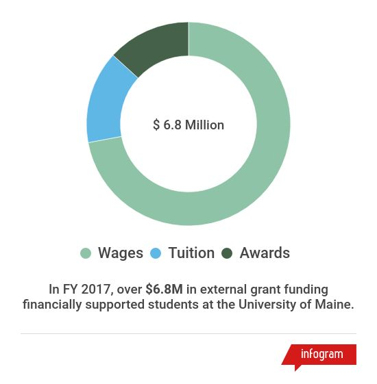 chart of FY17 external funding