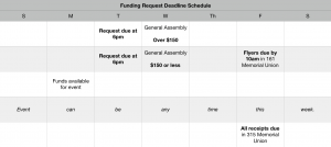 expected deadlines for funding requests listed