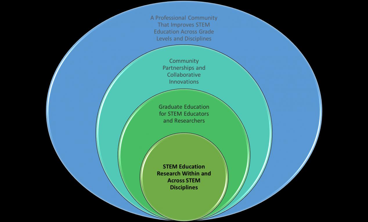RiSE Center conceptual framework graphic