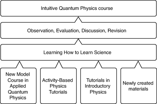 Flow chart of quantum physics course design