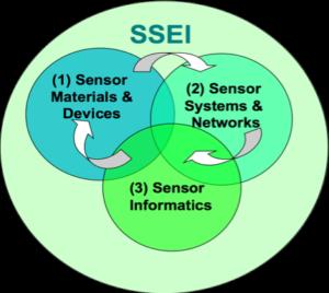 Sensor Science, Engineering and Informatics IGERT