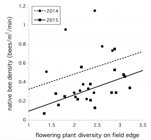 Figure 2. Linear relationship between flowering plant diversity along field edges and native bee foraging density in wild blueberry fields sampled in 2014 and 2015 (n=28).