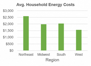 Graph of household energy costs by region
