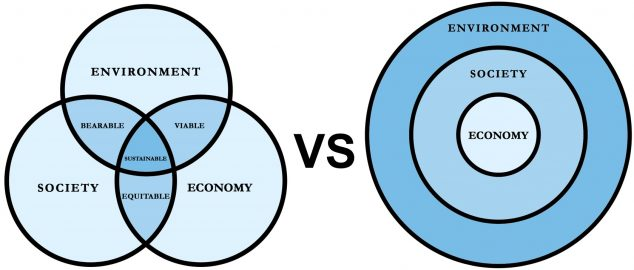Two different visualizations of sustainability