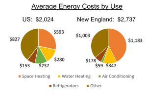 Average energy costs by use
