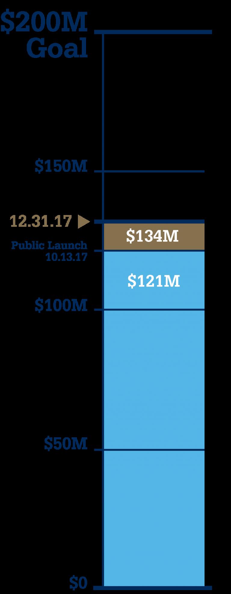 Campaign progress meter showing $134M progress toward $200M goal