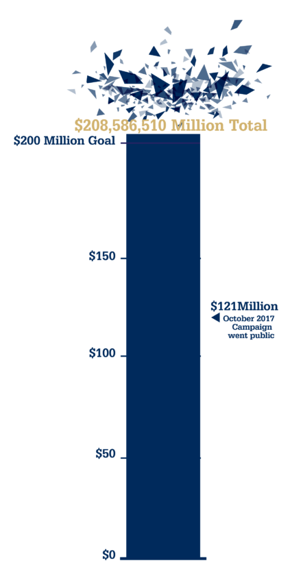 Campaign progress meter showing that the $200M goal has been exceeded