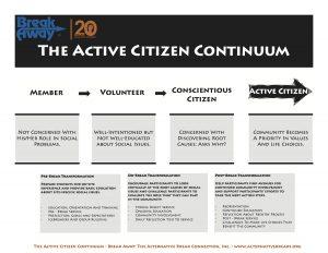 A flow chart describing the active citizen continuum.