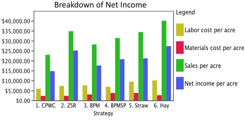 Breakdown of Net Income