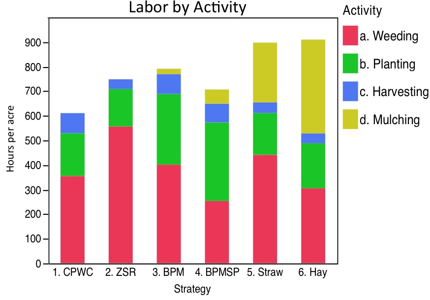 labor by activity