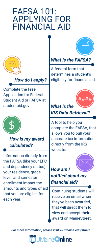 FAFSA 101_ APPLYING FOR FINANCIAL AID